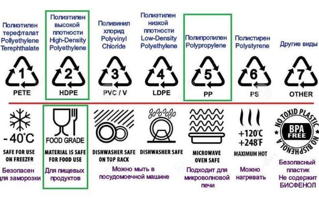 маркировка пищевого пластика